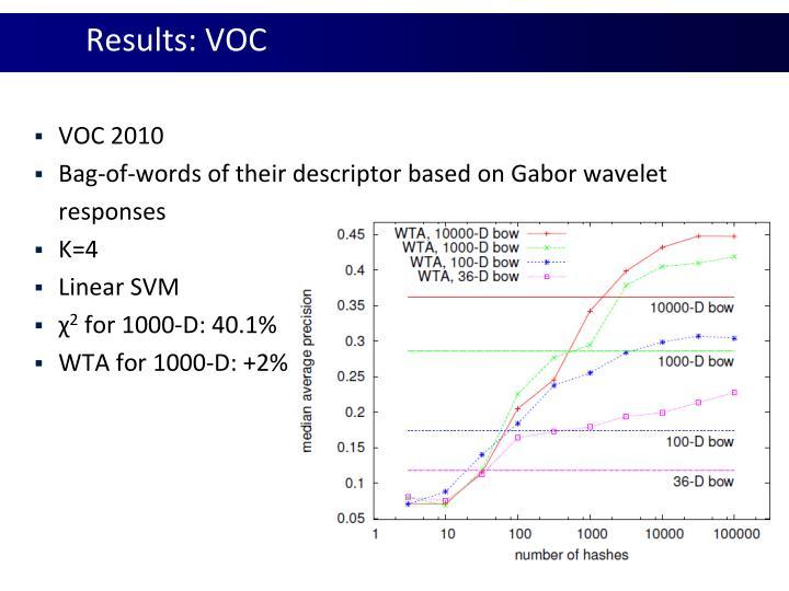 Results: VOC