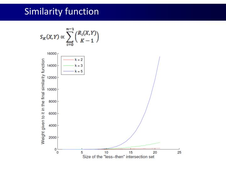 Similarity function