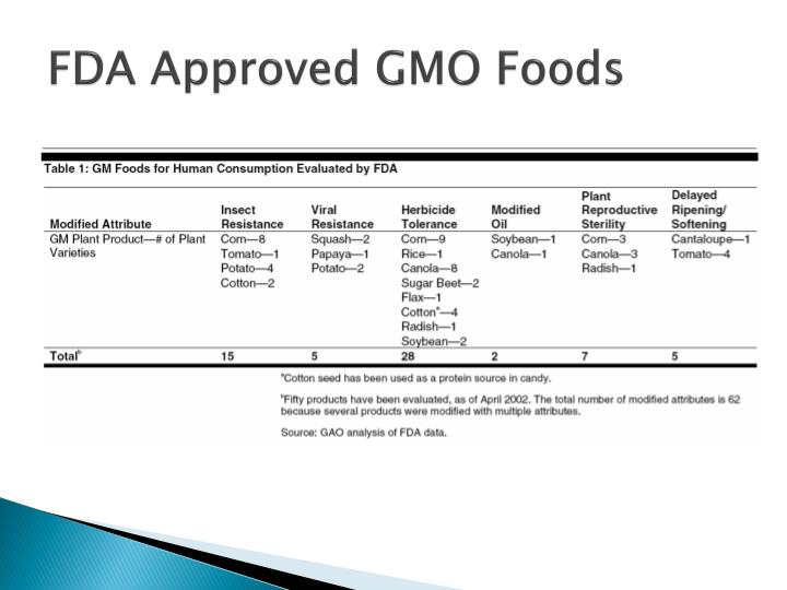 FDA Approved GMO Foods