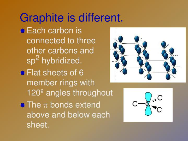 Graphite is different.