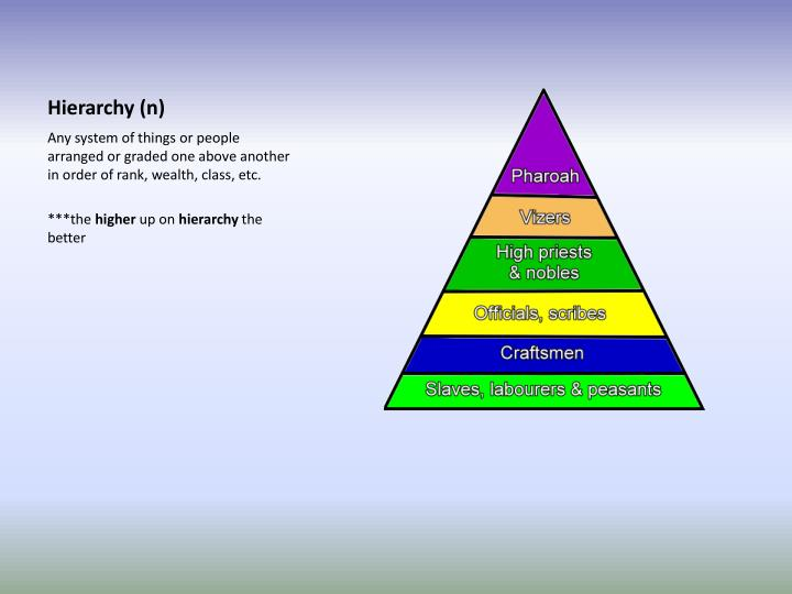 Hierarchy (n)