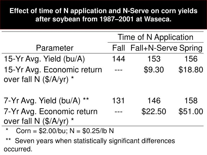 Effect of time of N application and N-Serve on corn yields after soybean from 1987–2001 at Waseca.
