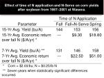 effect of time of n application and n serve on corn yields after soybean from 1987 2001 at waseca