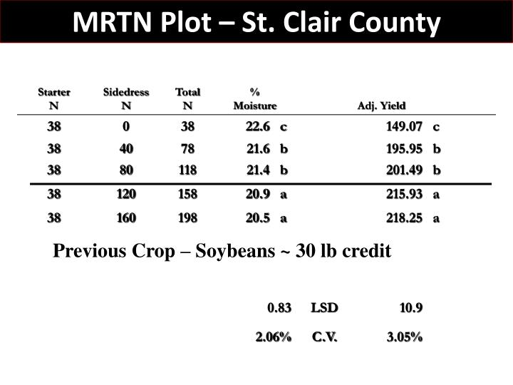 MRTN Plot – St. Clair County