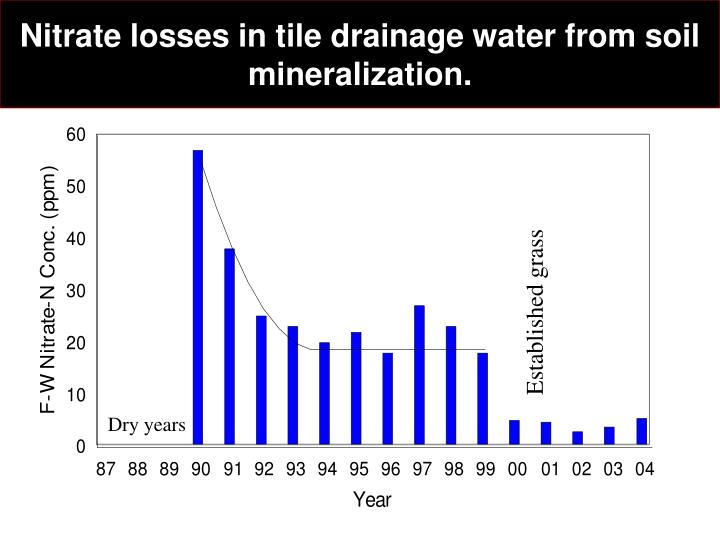 Nitrate losses in tile drainage water from soil mineralization.