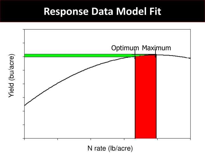 Response Data Model Fit
