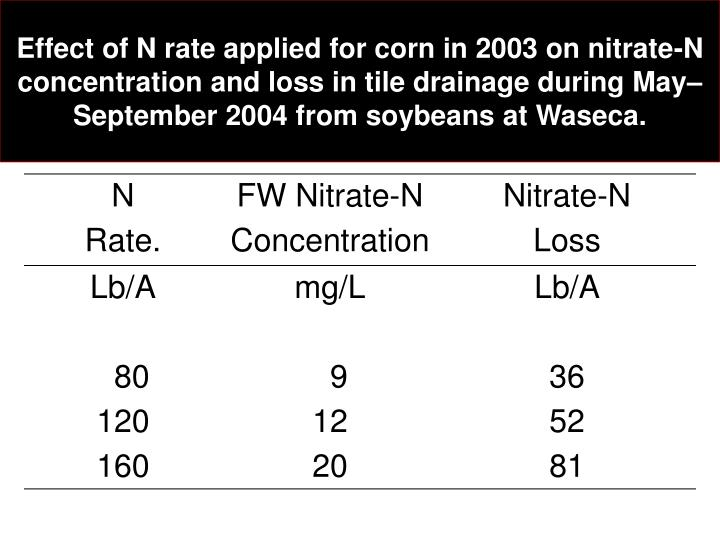 Effect of N rate applied for corn in 2003 on nitrate-N concentration and loss in tile drainage during May–September 2004 from soybeans at Waseca.