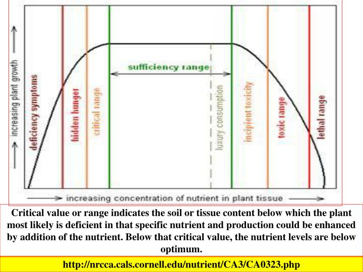 Critical value or range indicates the soil or tissue content below which the plant most likely is deficient in that specific nutrient and production could be enhanced by addition of the nutrient. Below that critical value, the nutrient levels are below optimum.