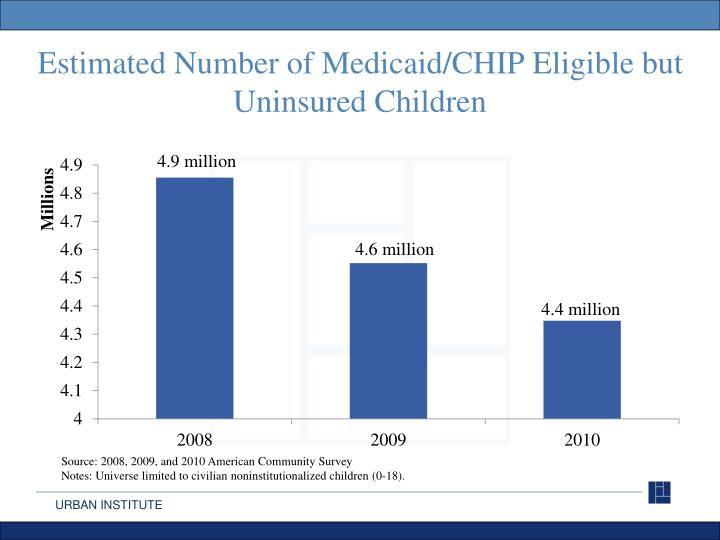 Estimated Number of Medicaid/CHIP Eligible but Uninsured Children