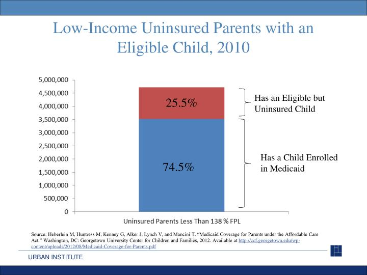 Low-Income Uninsured Parents with an Eligible Child,