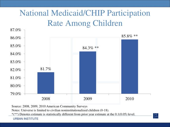 National Medicaid/CHIP Participation Rate Among Children