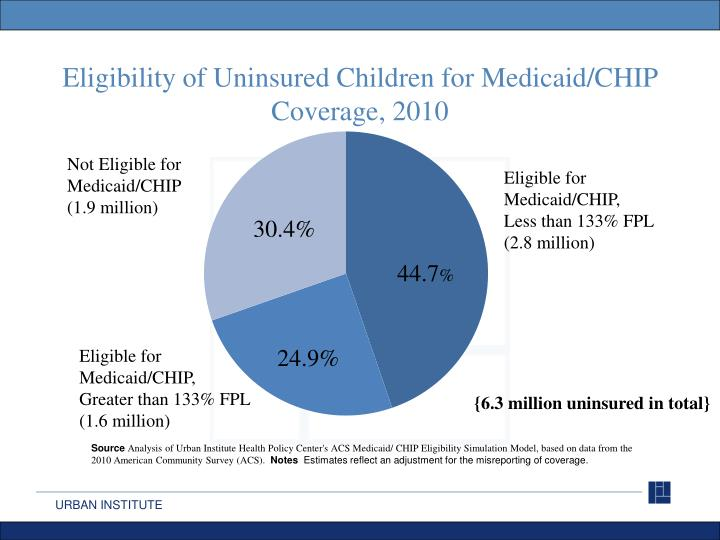 Eligibility of Uninsured Children for Medicaid/CHIP Coverage,