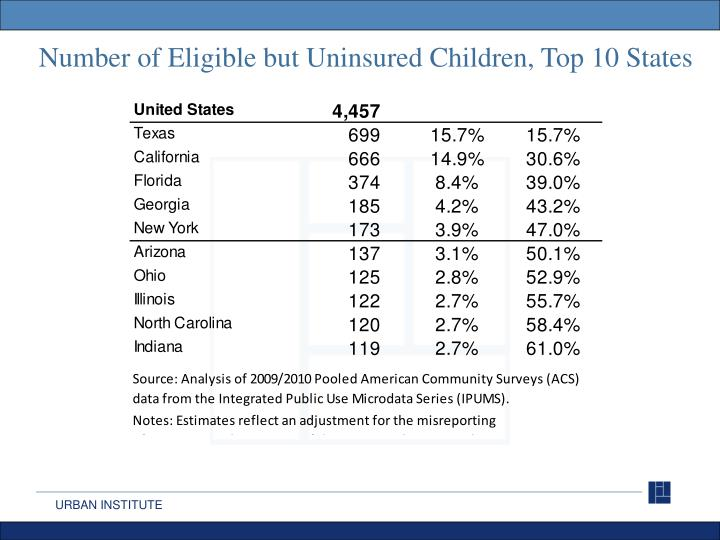 Number of Eligible but Uninsured Children, Top 10 States