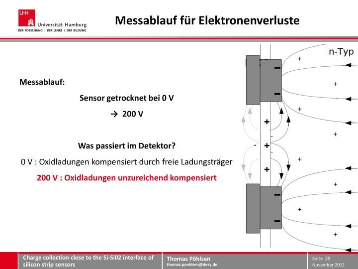Messablauf für Elektronenverluste