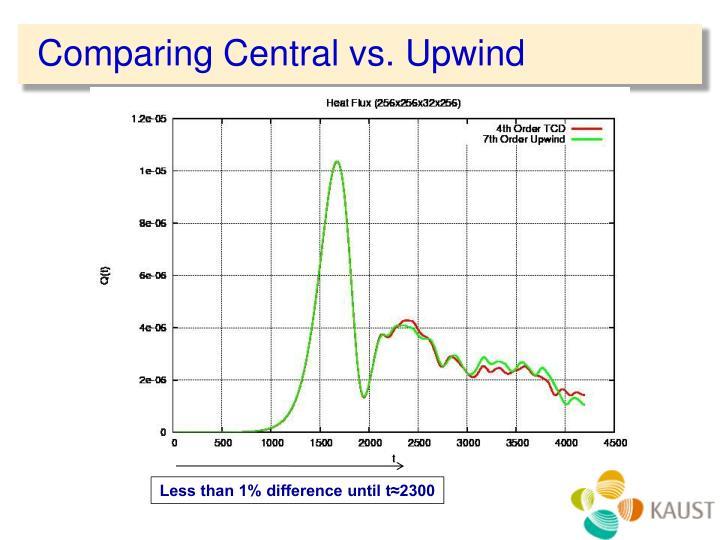 Comparing Central vs. Upwind
