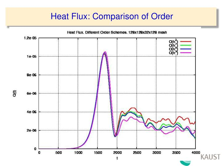 Heat Flux: Comparison of Order