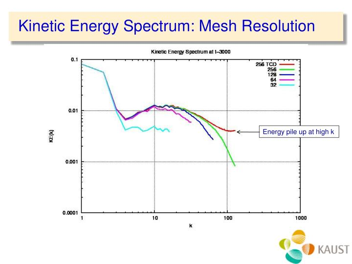 Kinetic Energy Spectrum: Mesh Resolution