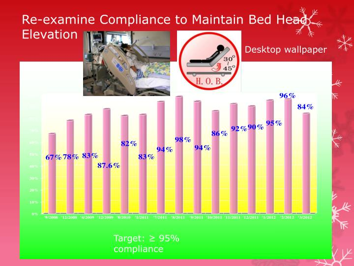 Re-examine Compliance to Maintain Bed Head Elevation