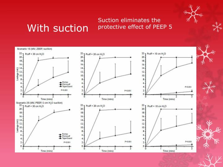 Suction eliminates the protective effect of PEEP 5