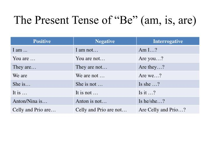 The present tense of be am is are