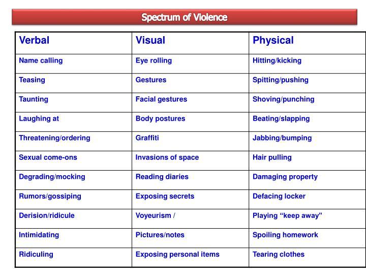 Spectrum of Violence