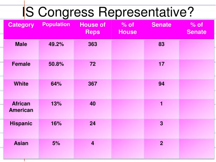 IS Congress Representative?