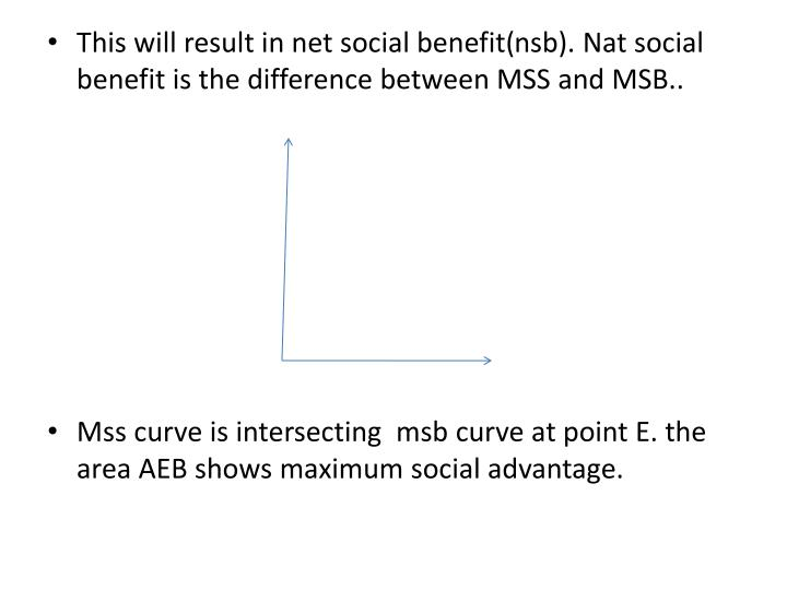This will result in net social benefit(