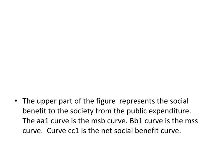 The upper part of the figure  represents the social benefit to the society from the public expenditure. The aa1 curve is the msb curve. Bb1 curve is the mss curve.  Curve cc1 is the net social benefit curve.