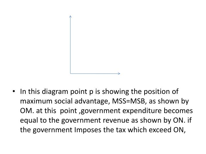 In this diagram point p is showing the position of maximum social advantage, MSS=MSB, as shown by OM. at this  point ,government expenditure becomes equal to the government revenue as shown by ON. if the government Imposes the tax which exceed ON,