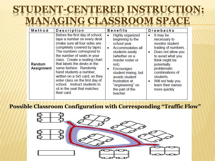 Student-Centered Instruction: MANAGING CLASSROOM SPACE