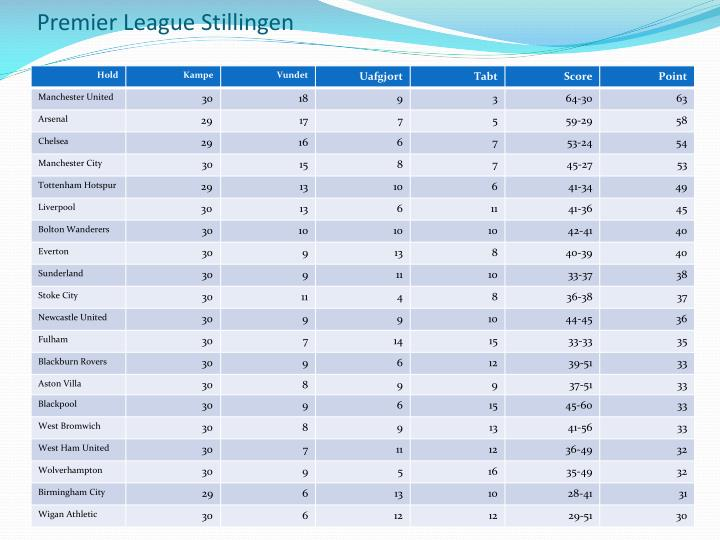 Premier League Stillingen