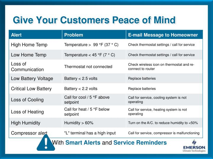 Give Your Customers Peace of Mind