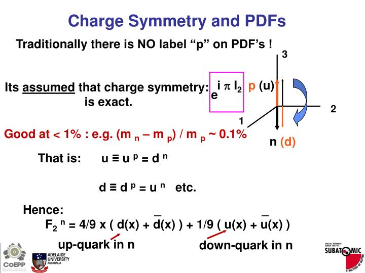 Charge Symmetry and PDFs