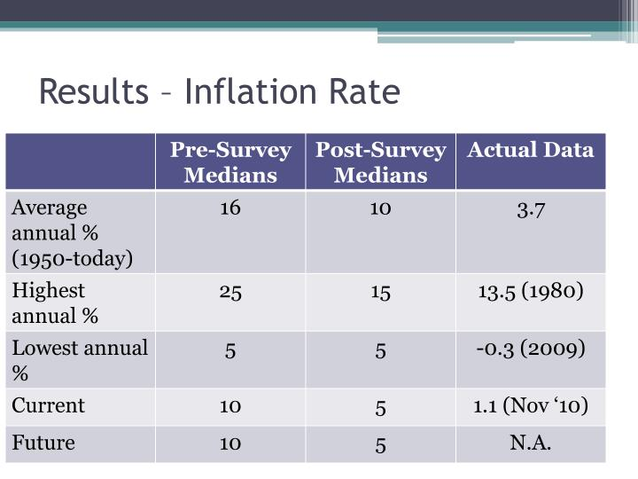 Results – Inflation Rate