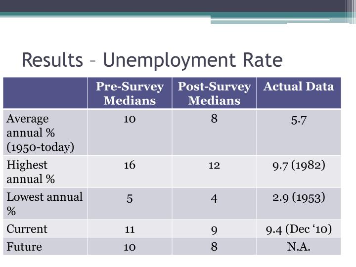 Results – Unemployment Rate