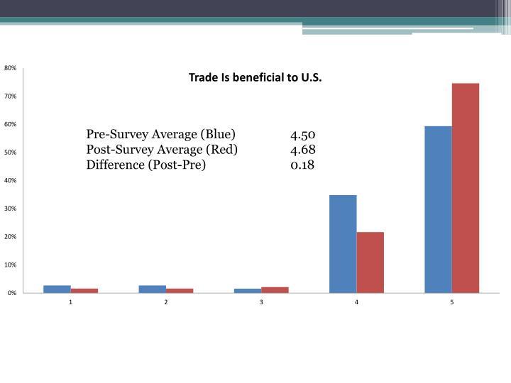 Pre-Survey Average (Blue)   4.50