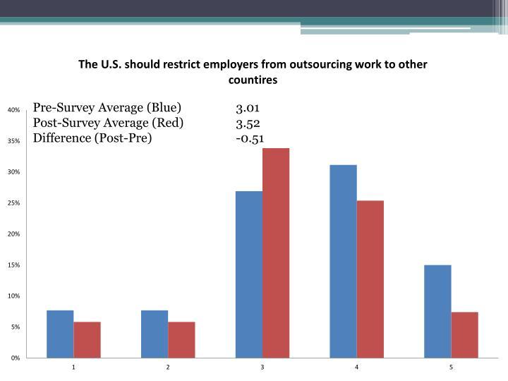 Pre-Survey Average (Blue)   3.01