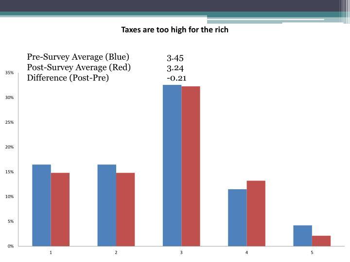 Pre-Survey Average (Blue)   3.45