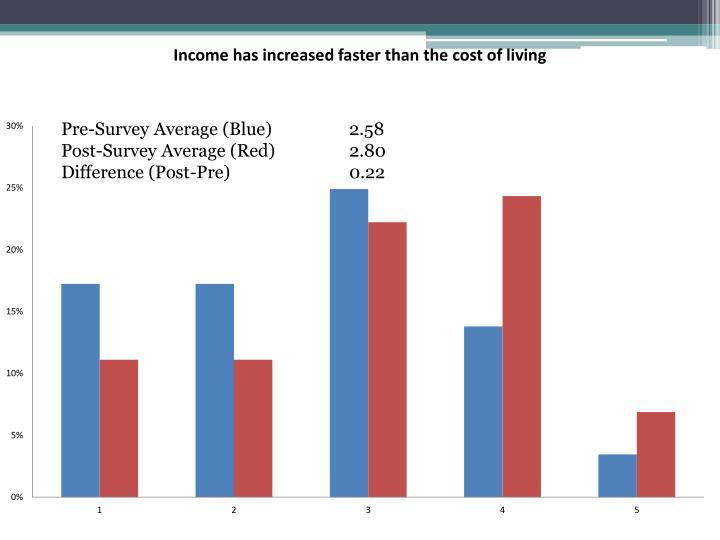 Pre-Survey Average (Blue)   2.58