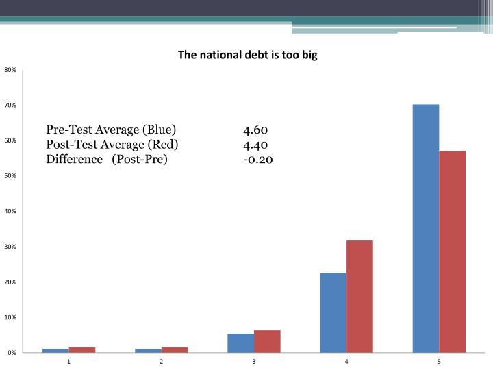 Pre-Test Average (Blue)4.60