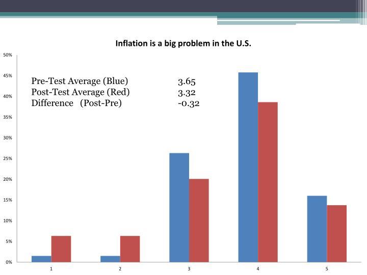 Pre-Test Average (Blue)3.65