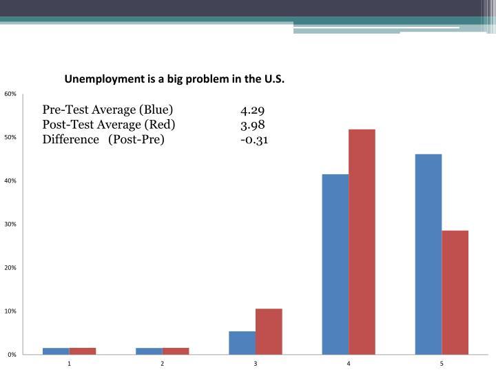 Pre-Test Average (Blue)4.29