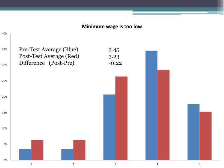 Pre-Test Average (Blue)3.45