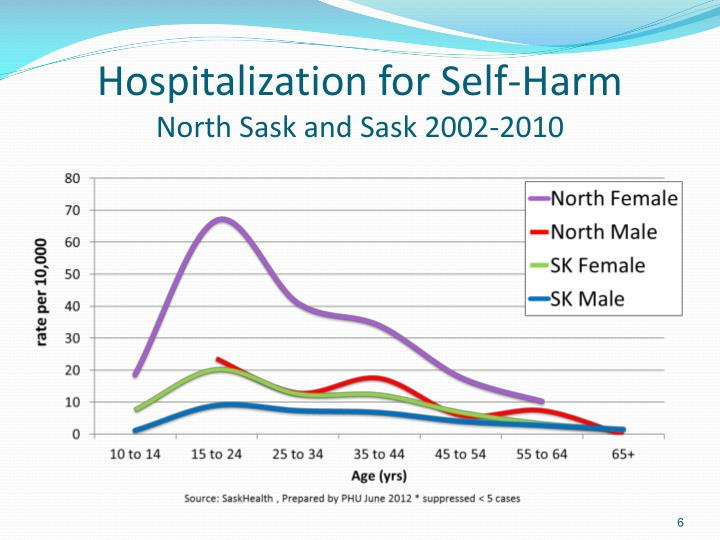 Hospitalization for Self-Harm