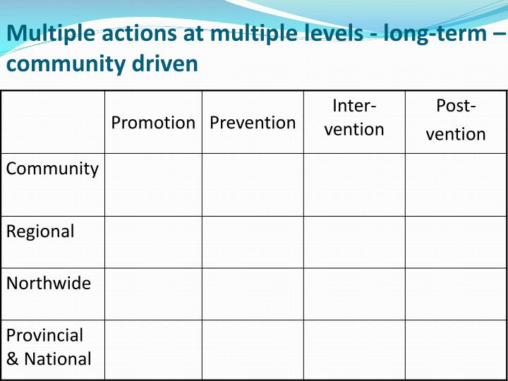 Multiple actions at multiple levels - long-term – community driven