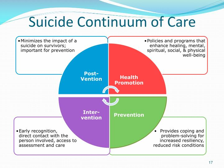 Suicide Continuum of Care