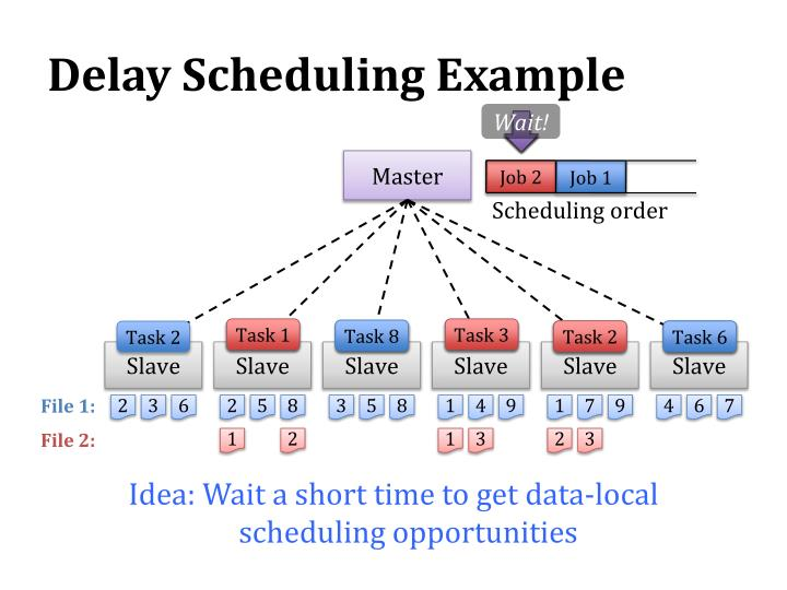 Delay Scheduling Example