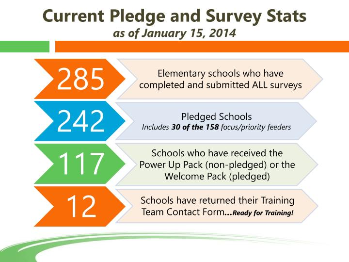 Current Pledge and Survey Stats