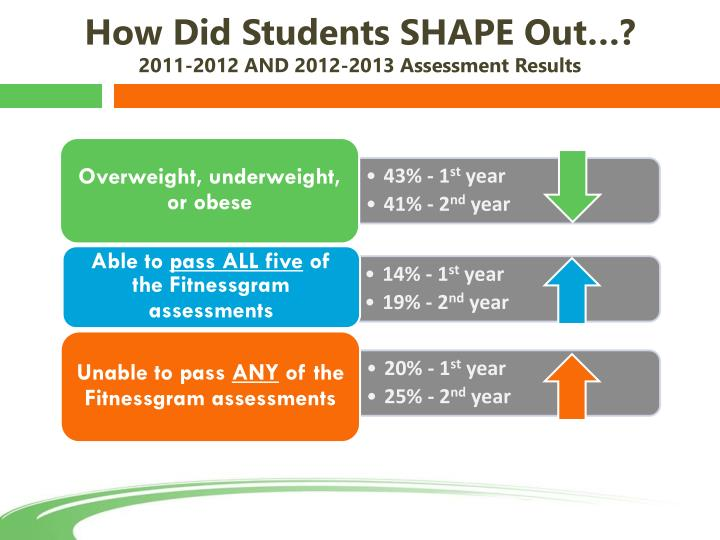 How Did Students SHAPE Out…?