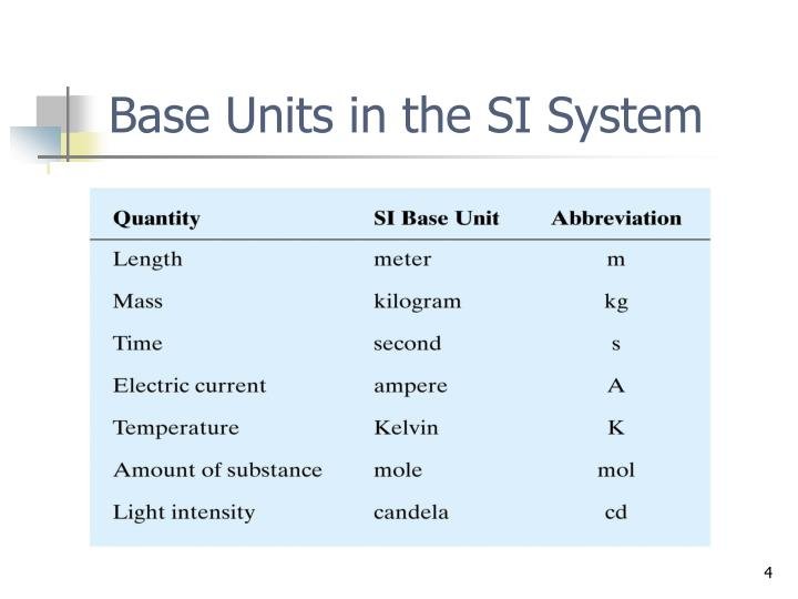 Base Units in the SI System